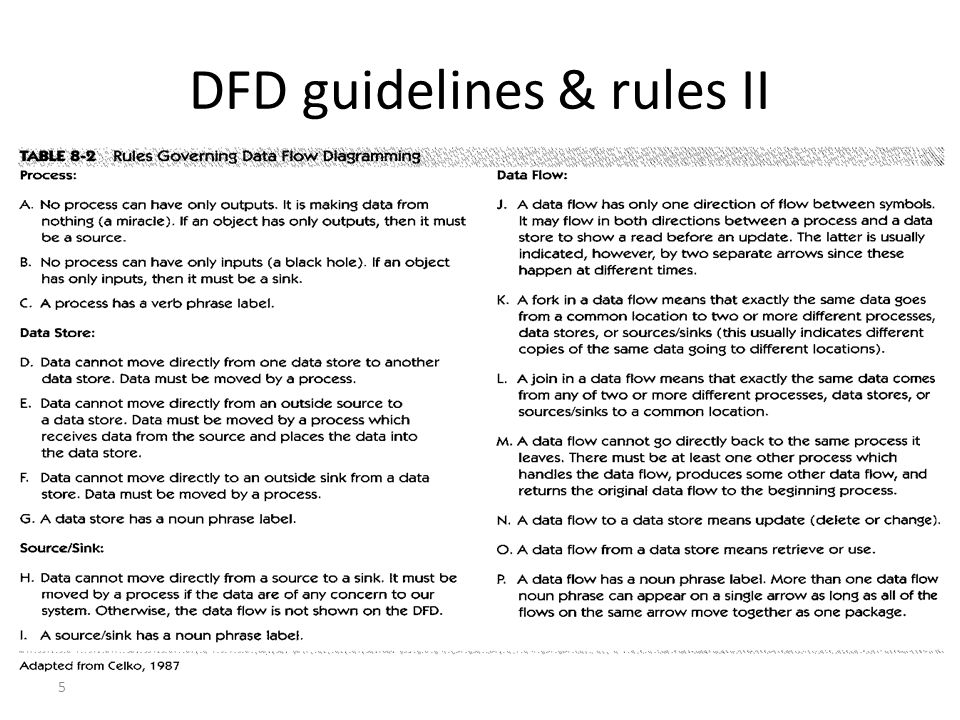 5 DFD guidelines & rules II