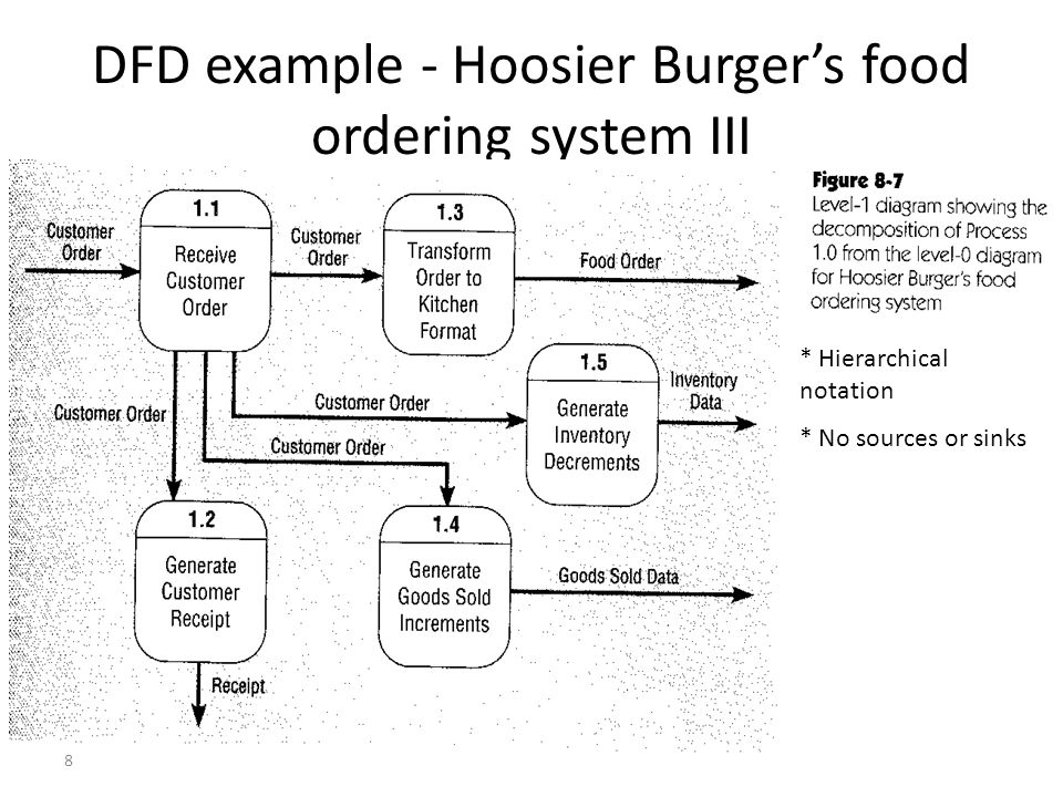 8 DFD example - Hoosier Burger's food ordering system III * Hierarchical notation * No sources or sinks
