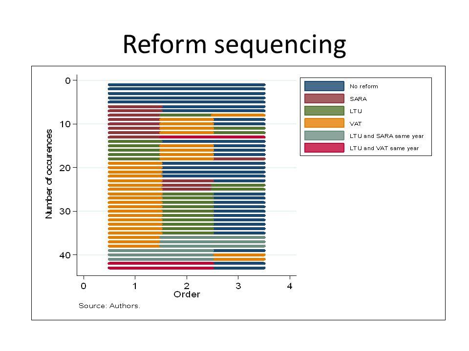 Reform sequencing