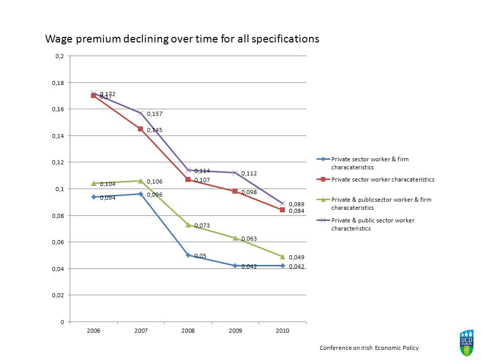 Wage premium declining over time for all specifications