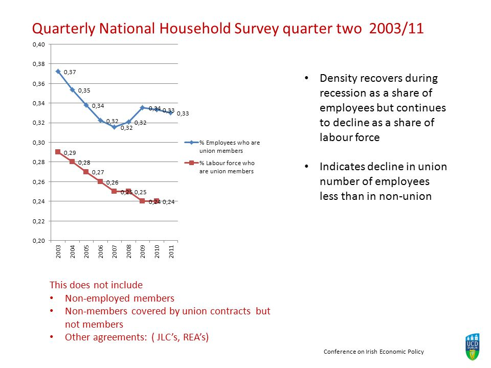 Conference on Irish Economic Policy Quarterly National Household Survey quarter two 2003/11 This does not include Non-employed members Non-members covered by union contracts but not members Other agreements: ( JLC's, REA's) Density recovers during recession as a share of employees but continues to decline as a share of labour force Indicates decline in union number of employees less than in non-union