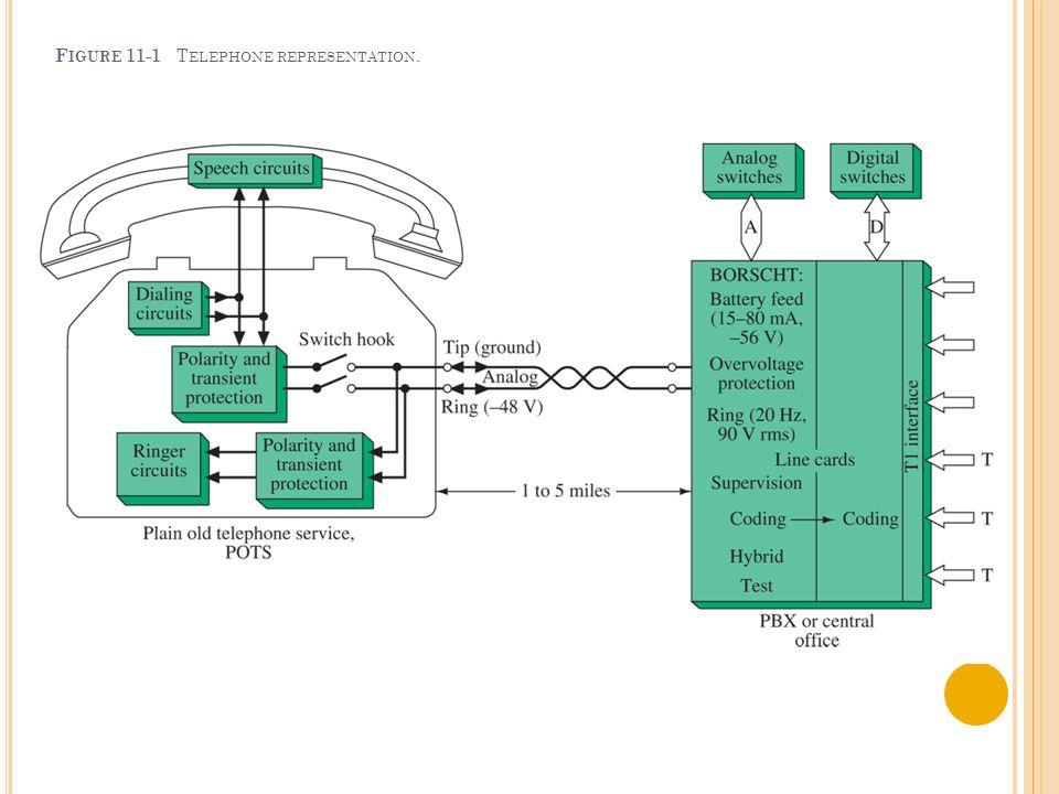 F IGURE 11-1 T ELEPHONE REPRESENTATION.