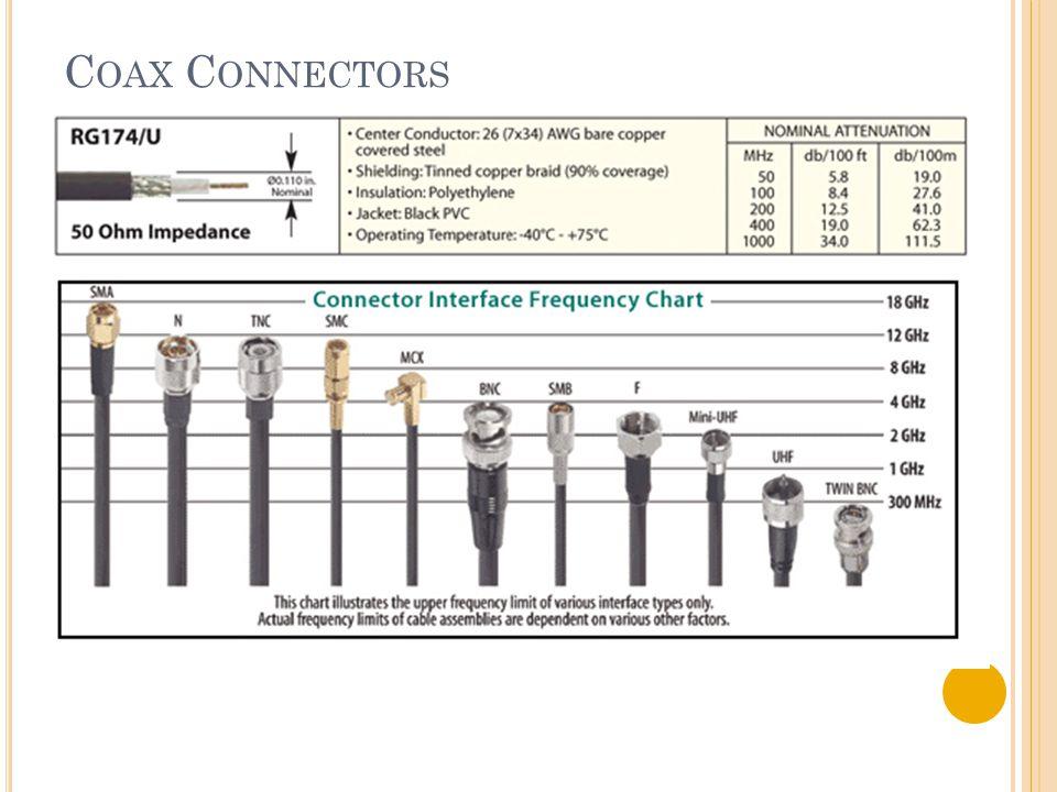 C OAX C ONNECTORS
