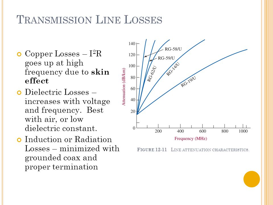 T RANSMISSION L INE L OSSES Copper Losses – I 2 R goes up at high frequency due to skin effect Dielectric Losses – increases with voltage and frequenc