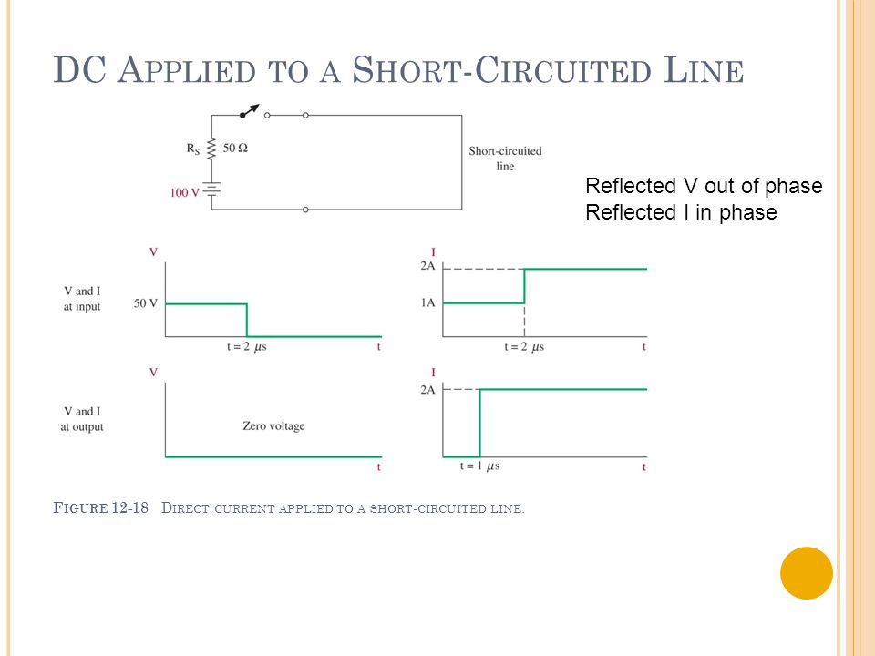 Reflected V out of phase Reflected I in phase DC A PPLIED TO A S HORT -C IRCUITED L INE F IGURE 12-18 D IRECT CURRENT APPLIED TO A SHORT - CIRCUITED L