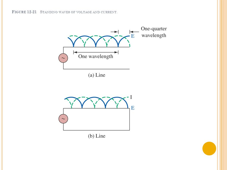 F IGURE 12-21 S TANDING WAVES OF VOLTAGE AND CURRENT.