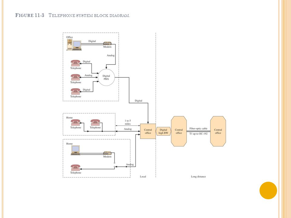F IGURE 11-3 T ELEPHONE SYSTEM BLOCK DIAGRAM.