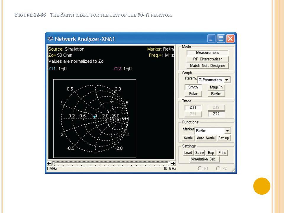 F IGURE 12-36 T HE S MITH CHART FOR THE TEST OF THE 50- Ω RESISTOR.