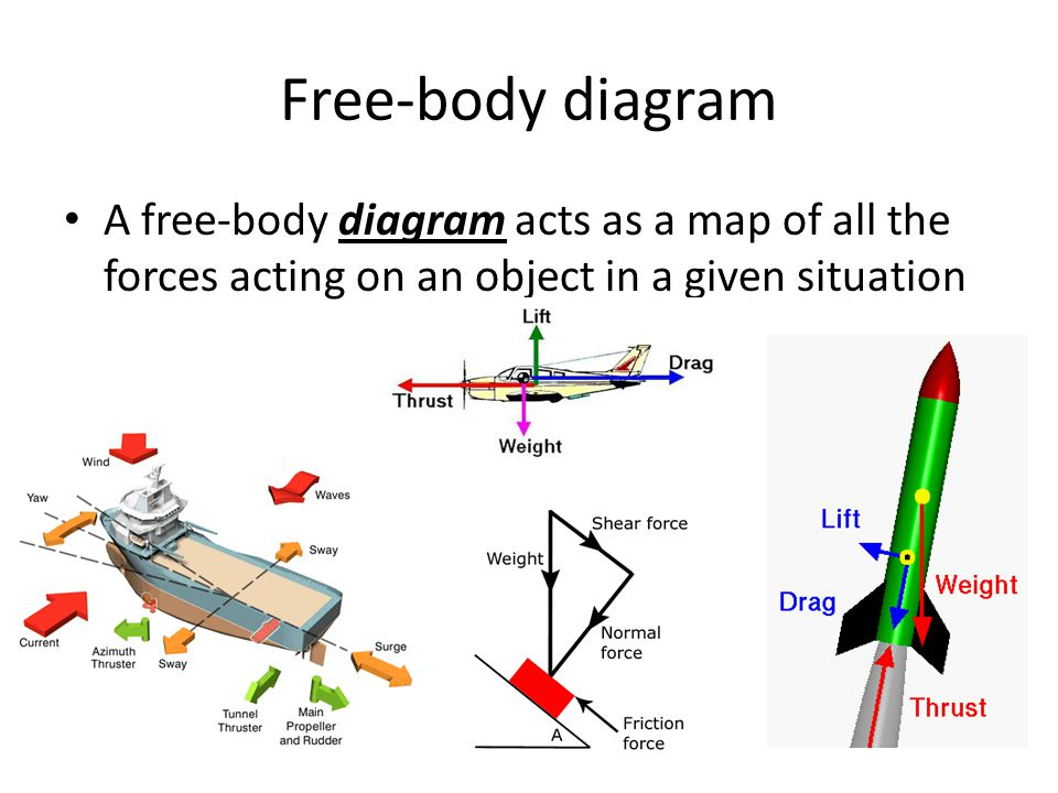 Free-body diagram A free-body diagram acts as a map of all the forces acting on an object in a given situation