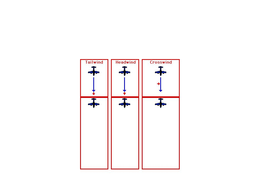 Vector arrows are used to show the magnitude, or strength, and direction of all forces in relation to each other.