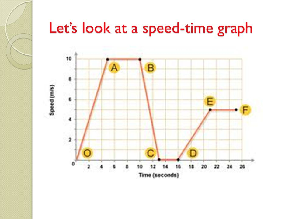Let's look at a speed-time graph