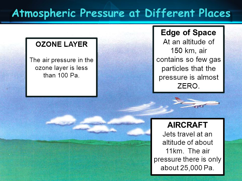 Atmospheric Pressure at Different Places Edge of Space At an altitude of 150 km, air contains so few gas particles that the pressure is almost ZERO.