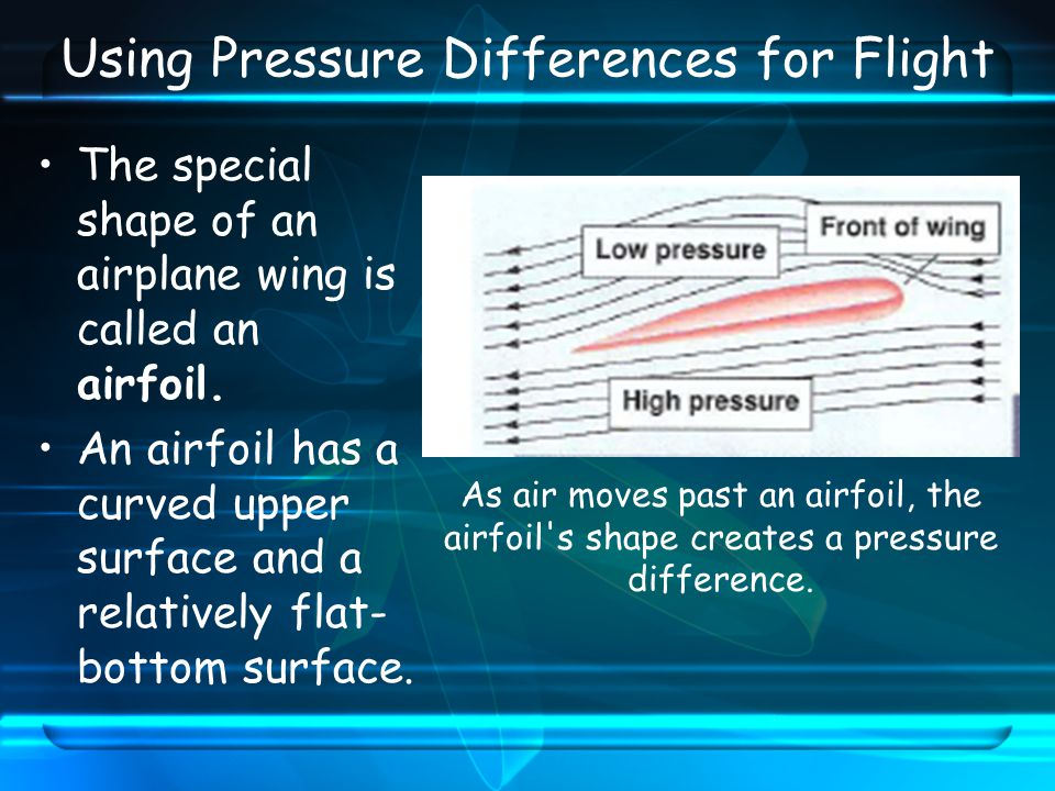 Using Pressure Differences for Flight The special shape of an airplane wing is called an airfoil.