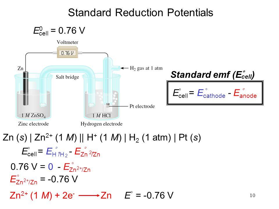 10 E 0 = 0.76 V cell Standard emf (E ° ) cell 0.76 V = 0 - E Zn /Zn ° 2+ E Zn /Zn = -0.76 V ° 2+ Zn 2+ (1 M) + 2e - Zn E ° = -0.76 V E ° = E H /H - E Zn /Zn cell °° + 2+ 2 Standard Reduction Potentials E ° = E cathode - E anode cell °° Zn (s) | Zn 2+ (1 M) || H + (1 M) | H 2 (1 atm) | Pt (s)