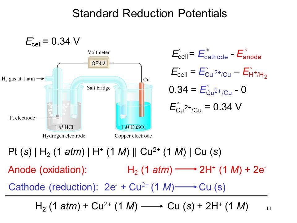 11 Standard Reduction Potentials Pt (s) | H 2 (1 atm) | H + (1 M) || Cu 2+ (1 M) | Cu (s) 2e - + Cu 2+ (1 M) Cu (s) H 2 (1 atm) 2H + (1 M) + 2e - Anode (oxidation): Cathode (reduction): H 2 (1 atm) + Cu 2+ (1 M) Cu (s) + 2H + (1 M) E ° = E cathode - E anode cell °° E ° = 0.34 V cell E cell = E Cu /Cu – E H /H 2++ 2 °°° 0.34 = E Cu /Cu - 0 ° 2+ E Cu /Cu = 0.34 V 2+ °
