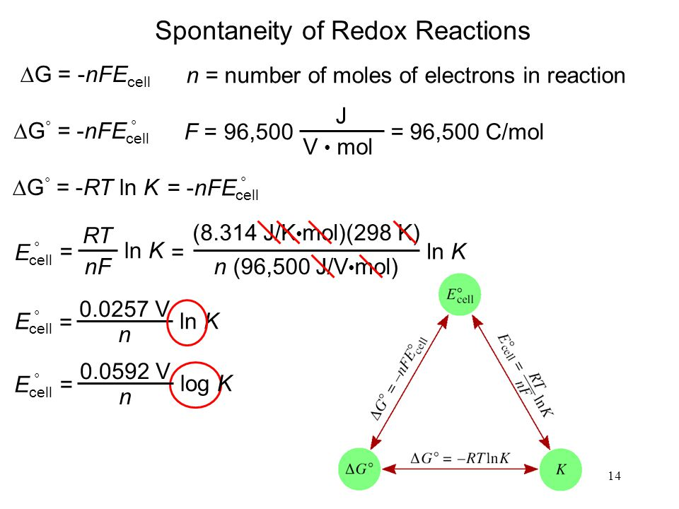 14 Spontaneity of Redox Reactions  G = -nFE cell  G ° = -nFE cell ° n = number of moles of electrons in reaction F = 96,500 J V mol = 96,500 C/mol 