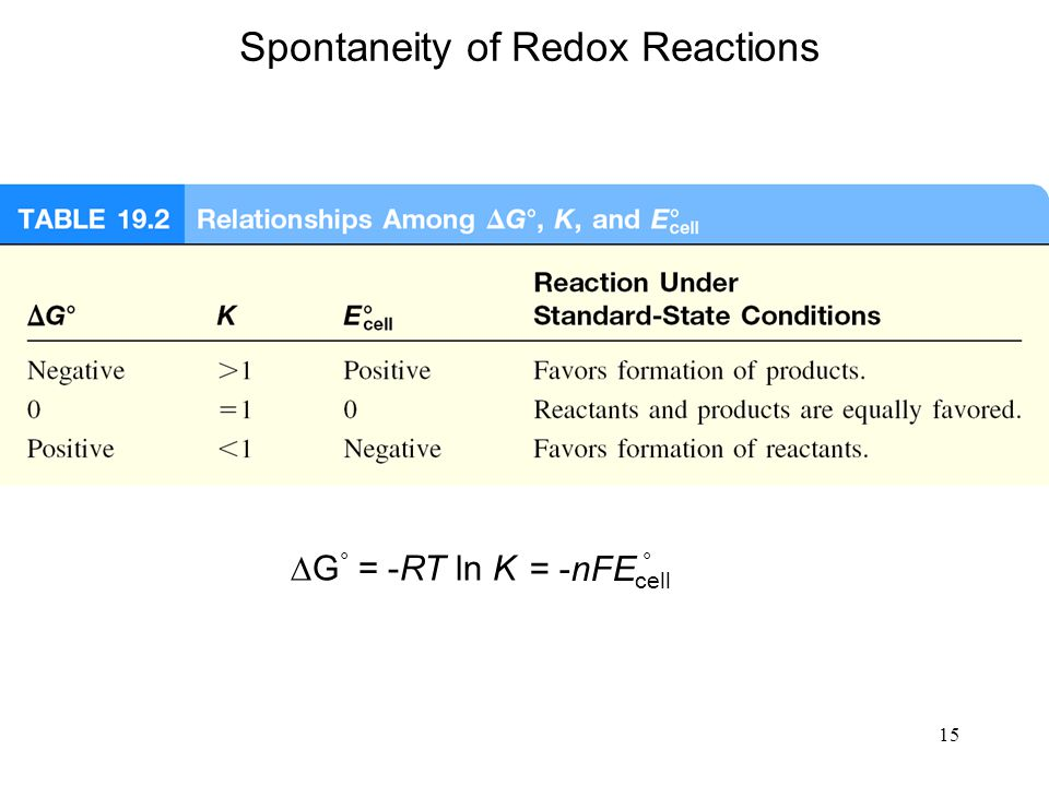 15 Spontaneity of Redox Reactions  G ° = -RT ln K = -nFE cell °