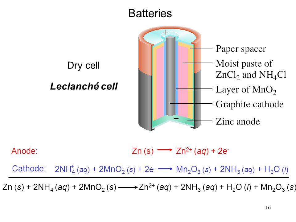 16 Batteries Leclanché cell Dry cell Zn (s) Zn 2+ (aq) + 2e - Anode: Cathode: 2NH 4 (aq) + 2MnO 2 (s) + 2e - Mn 2 O 3 (s) + 2NH 3 (aq) + H 2 O (l) + Zn (s) + 2NH 4 (aq) + 2MnO 2 (s) Zn 2+ (aq) + 2NH 3 (aq) + H 2 O (l) + Mn 2 O 3 (s)