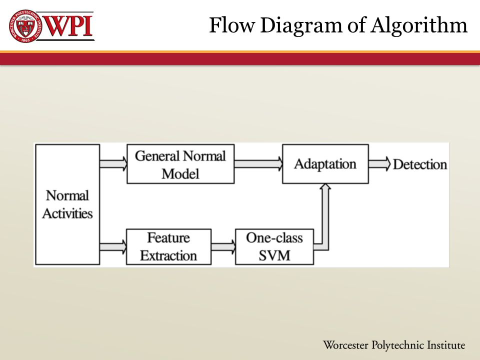 Flow Diagram of Algorithm