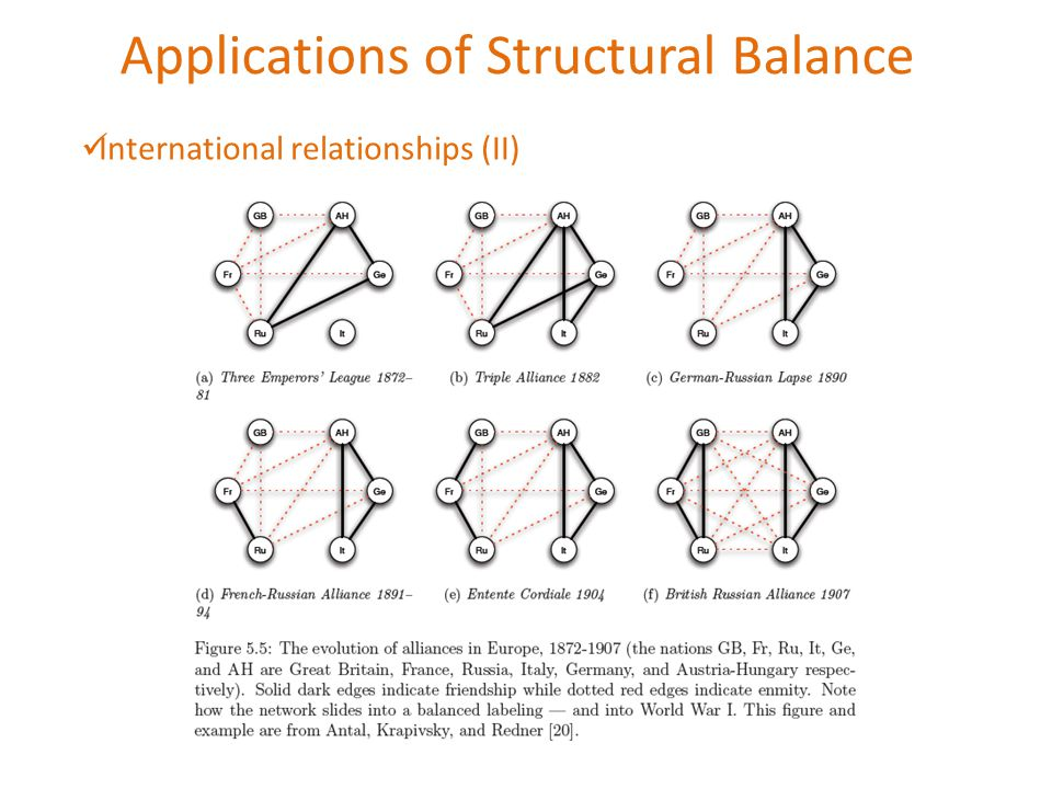 Applications of Structural Balance International relationships (II)