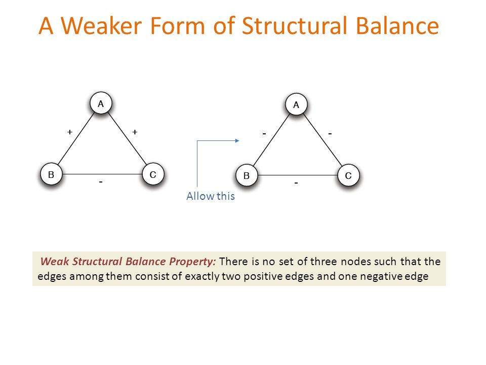 A Weaker Form of Structural Balance Allow this Weak Structural Balance Property: There is no set of three nodes such that the edges among them consist of exactly two positive edges and one negative edge