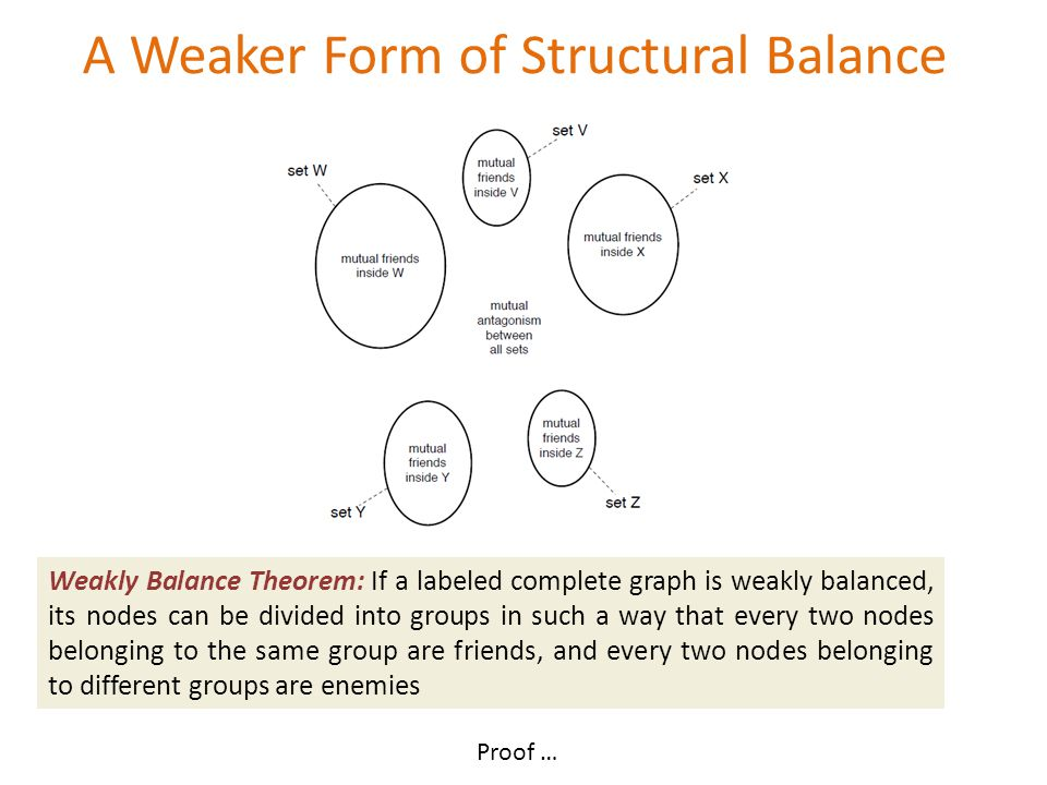Weakly Balance Theorem: If a labeled complete graph is weakly balanced, its nodes can be divided into groups in such a way that every two nodes belonging to the same group are friends, and every two nodes belonging to different groups are enemies A Weaker Form of Structural Balance Proof …