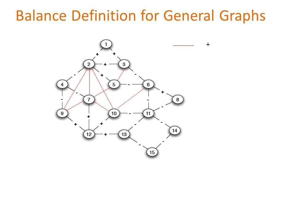 Balance Definition for General Graphs +