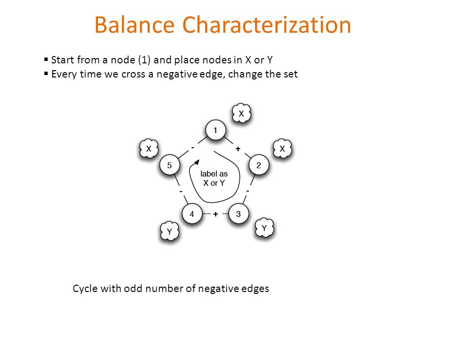 Balance Characterization  Start from a node (1) and place nodes in X or Y  Every time we cross a negative edge, change the set Cycle with odd number of negative edges