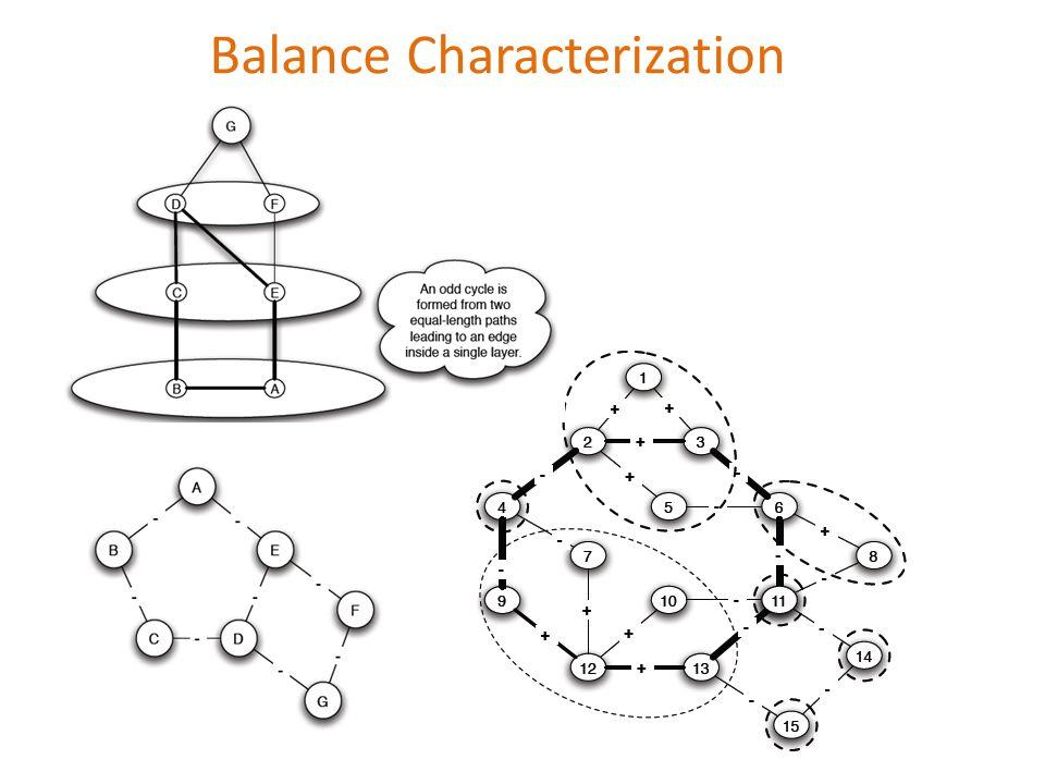 Balance Characterization