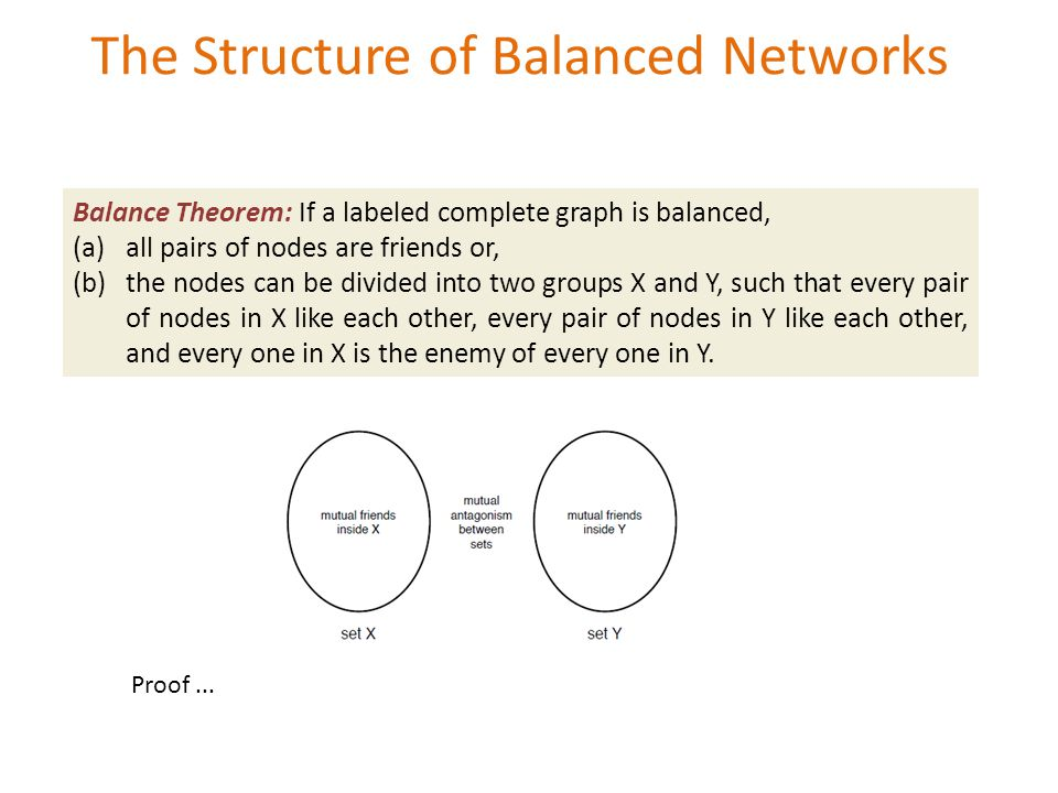 The Structure of Balanced Networks Balance Theorem: If a labeled complete graph is balanced, (a)all pairs of nodes are friends or, (b)the nodes can be divided into two groups X and Y, such that every pair of nodes in X like each other, every pair of nodes in Y like each other, and every one in X is the enemy of every one in Y.