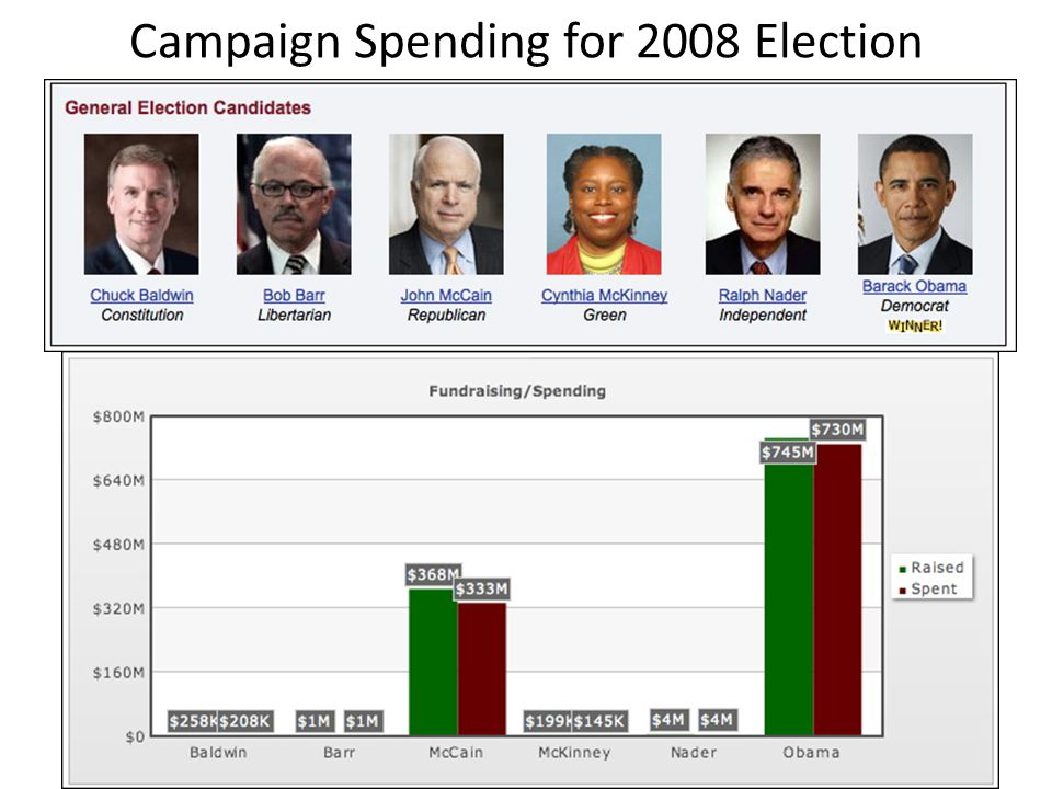 Campaign Spending for 2008 Election