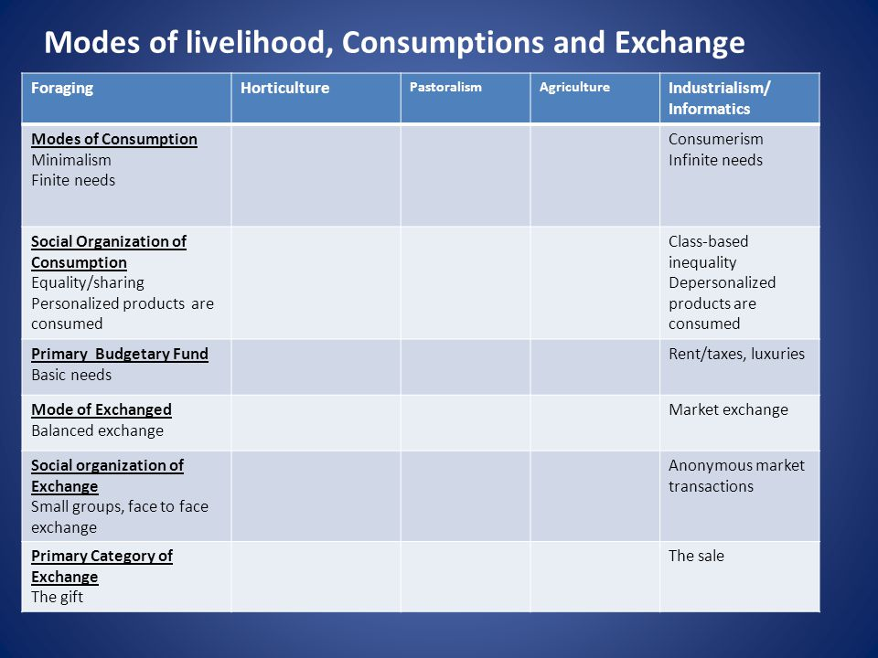 Modes of livelihood, Consumptions and Exchange ForagingHorticulture PastoralismAgriculture Industrialism/ Informatics Modes of Consumption Minimalism Finite needs Consumerism Infinite needs Social Organization of Consumption Equality/sharing Personalized products are consumed Class-based inequality Depersonalized products are consumed Primary Budgetary Fund Basic needs Rent/taxes, luxuries Mode of Exchanged Balanced exchange Market exchange Social organization of Exchange Small groups, face to face exchange Anonymous market transactions Primary Category of Exchange The gift The sale