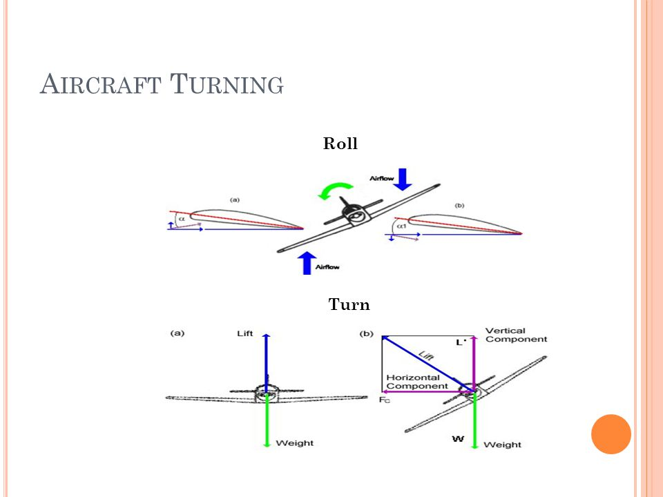 A IRCRAFT T URNING Roll Turn