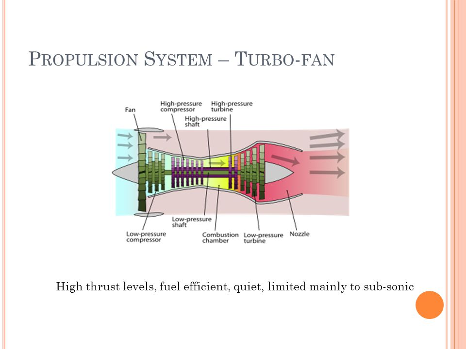 P ROPULSION S YSTEM – T URBO - FAN High thrust levels, fuel efficient, quiet, limited mainly to sub-sonic