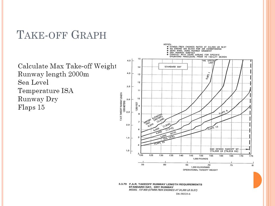T AKE - OFF G RAPH Calculate Max Take-off Weight Runway length 2000m Sea Level Temperature ISA Runway Dry Flaps 15
