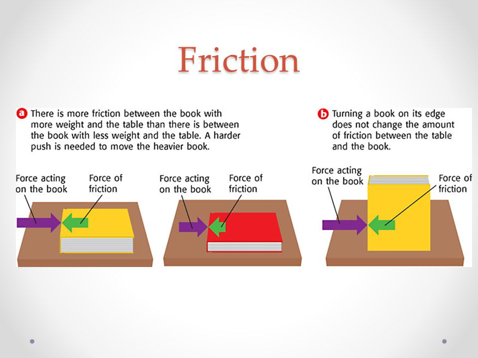 Friction Factors: If sliding object has more mass (hence more weight) = more friction (Surfaces are pressed together more) If surface is rougher / stickier = more friction Surface area… …does NOT affect friction