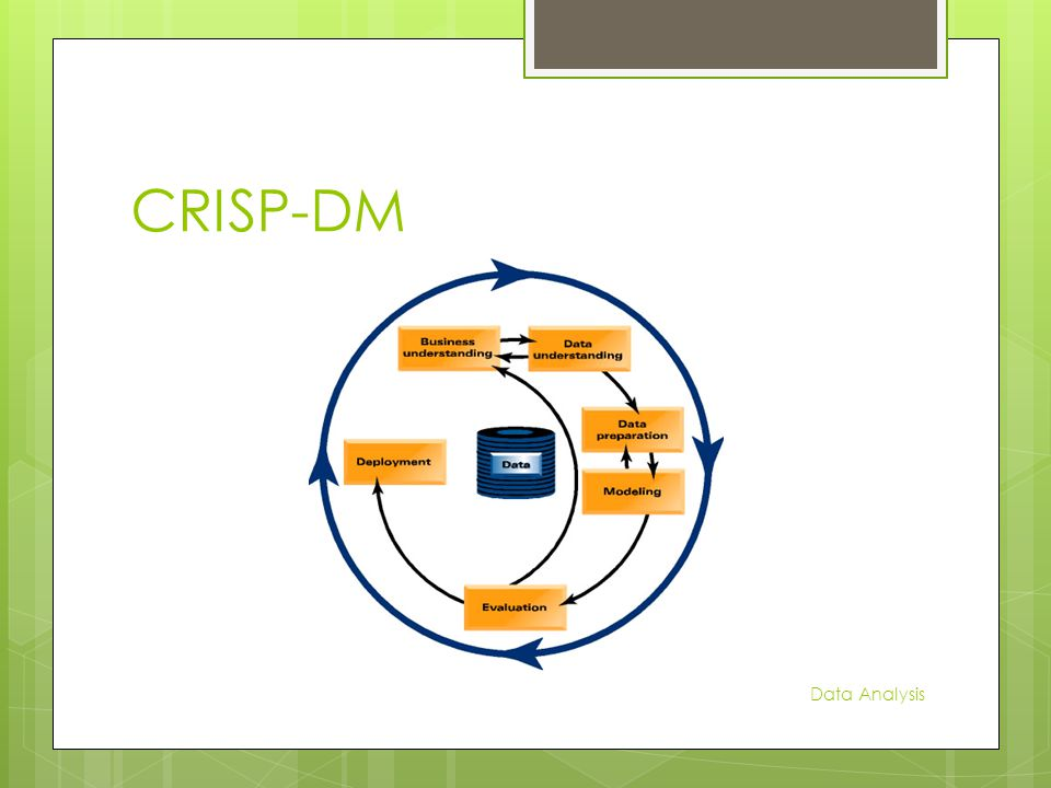 CRISP-DM Data Analysis