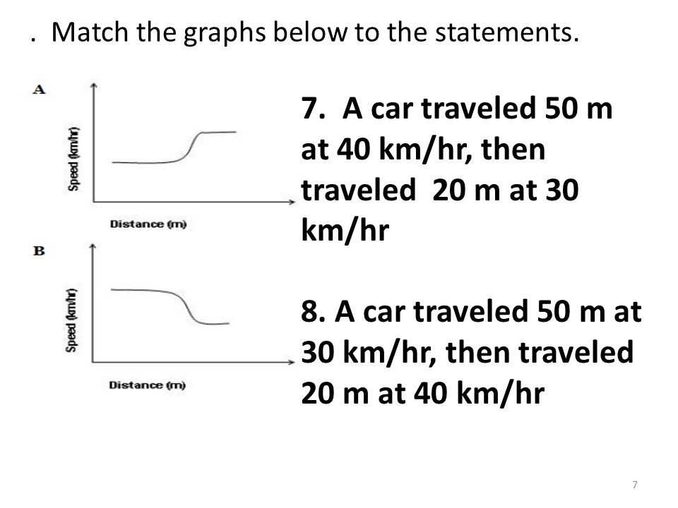 Match the graphs below to the statements. 7 7.