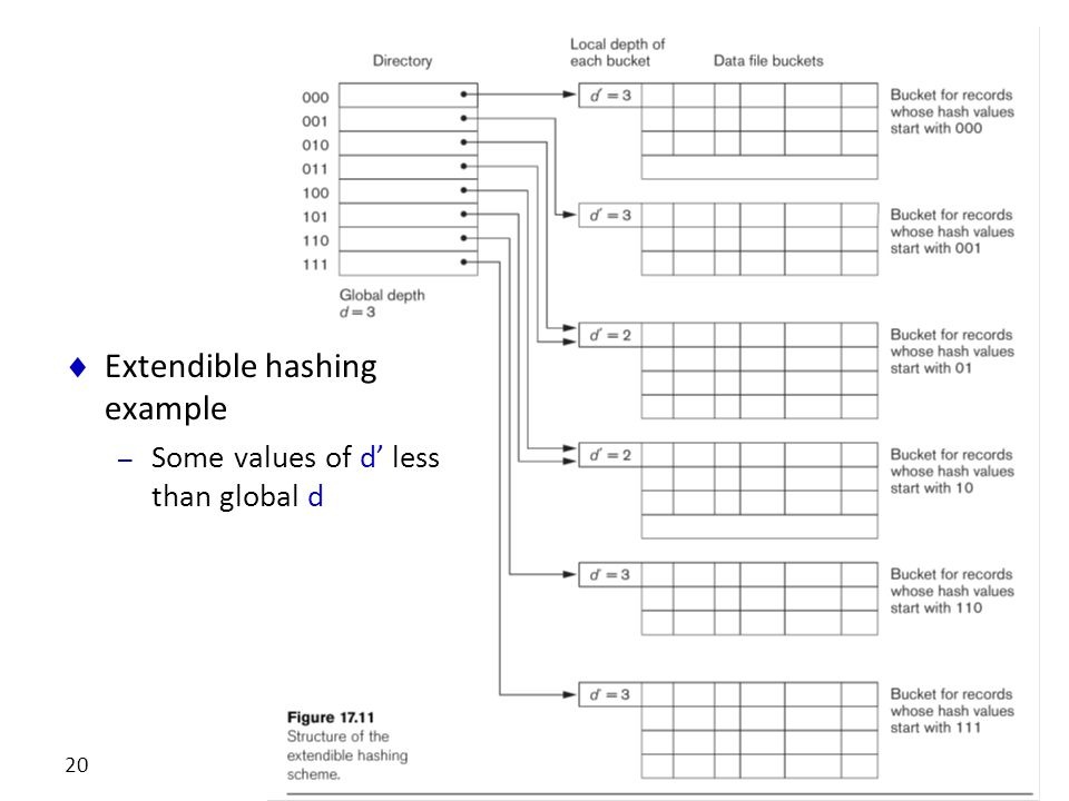 CS346 Advanced Databases 20  Extendible hashing example – Some values of d' less than global d