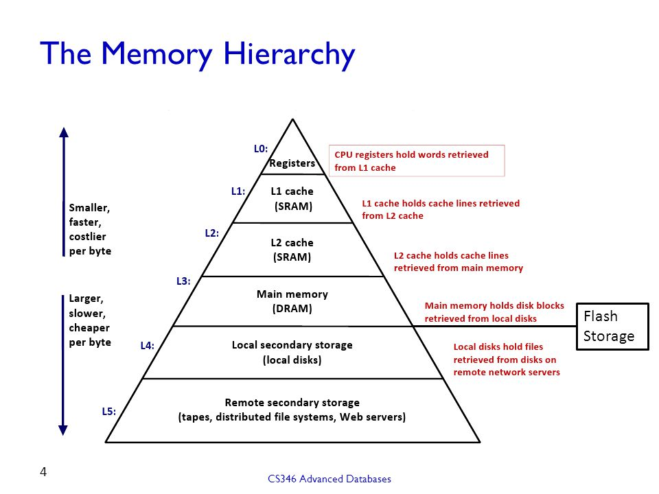 The Memory Hierarchy CS346 Advanced Databases 4 Flash Storage