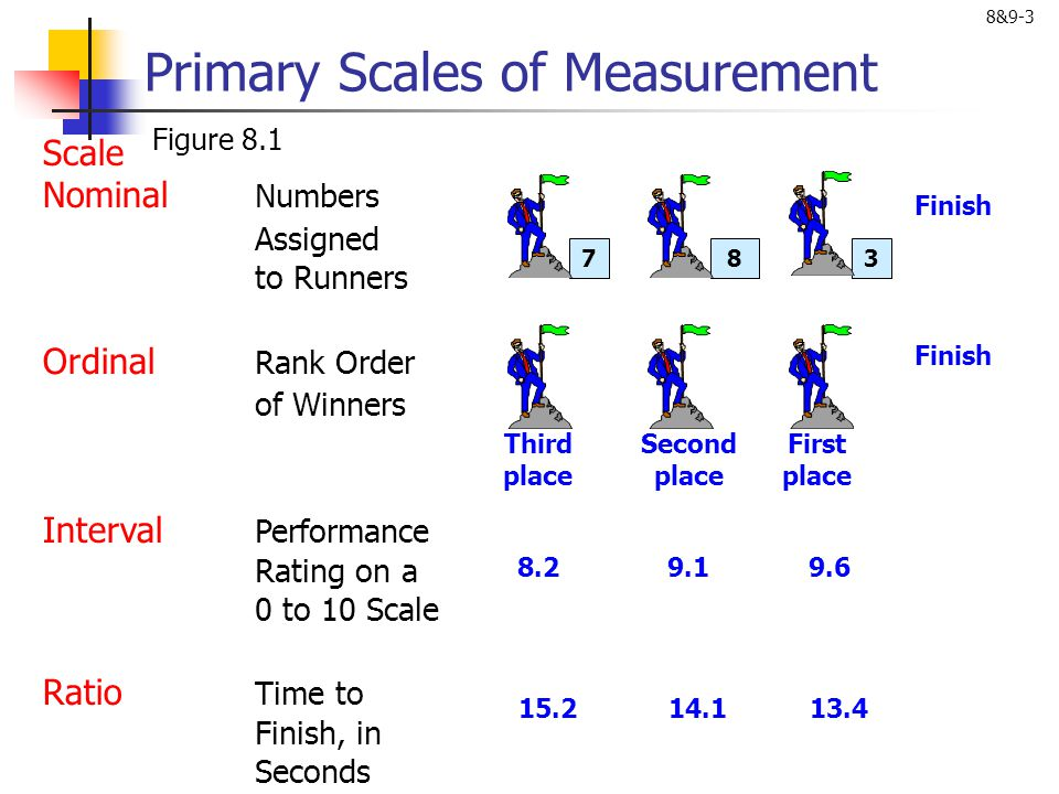 8&9-4 Primary Scales of Measurement Table 8.1