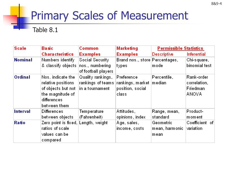 8&9-5 Scale Evaluation Figure 9.5 DiscriminantNomologicalConvergent Test/ Retest Alternative Forms Internal Consistency Content Criterion Construct GeneralizabilityReliabilityValidity Scale Evaluation