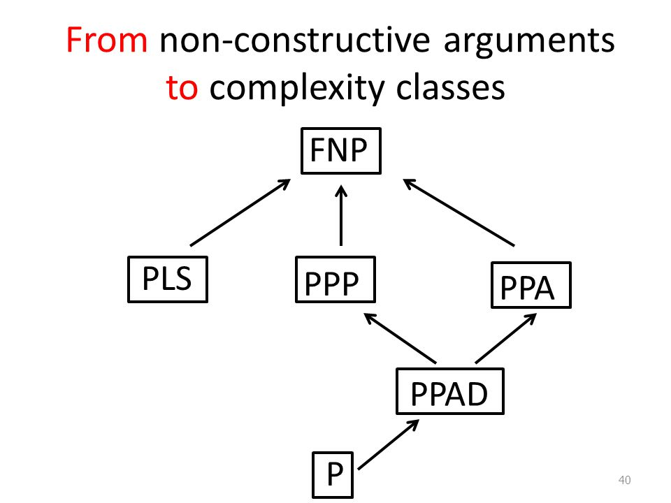 From non-constructive arguments to complexity classes PPA FNP PPAD PPP PLS P 40