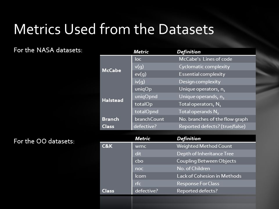 For the NASA datasets: For the OO datasets: Metrics Used from the Datasets MetricDefinition McCabe loc McCabe s Lines of code v(g) Cyclomatic complexity ev(g) Essential complexity iv(g) Design complexity Halstead uniqOp Unique operators, n 1 uniqOpnd Unique operands, n 2 totalOp Total operators, N 1 totalOpnd Total operands N 2 Branch branchCount No.