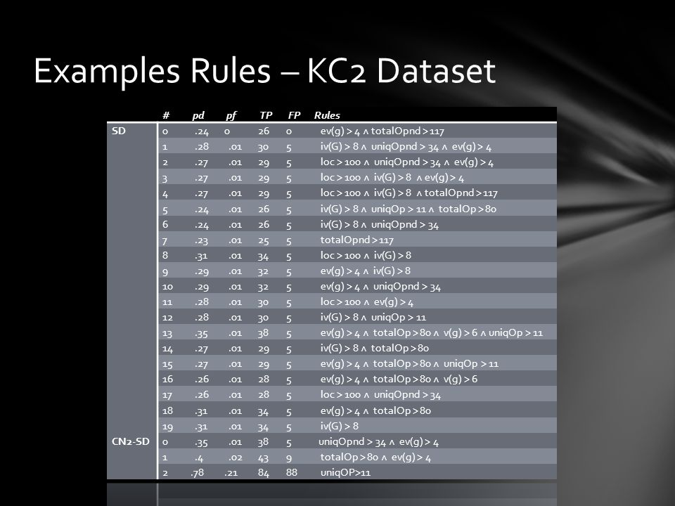 Examples Rules – KC2 Dataset