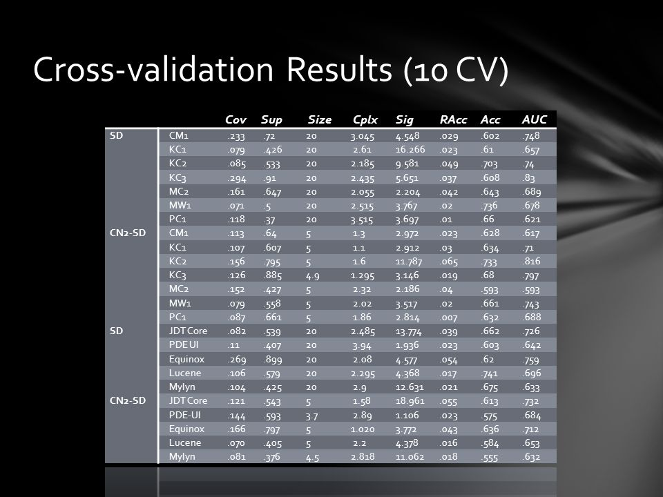 Cross-validation Results (10 CV)