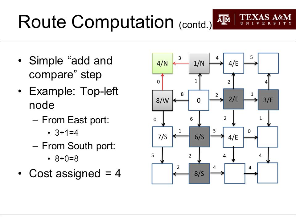 """Route Computation (contd.) Simple """"add and compare"""" step Example: Top-left node –From East port: 3+1=4 –From South port: 8+0=8 Cost assigned = 4"""