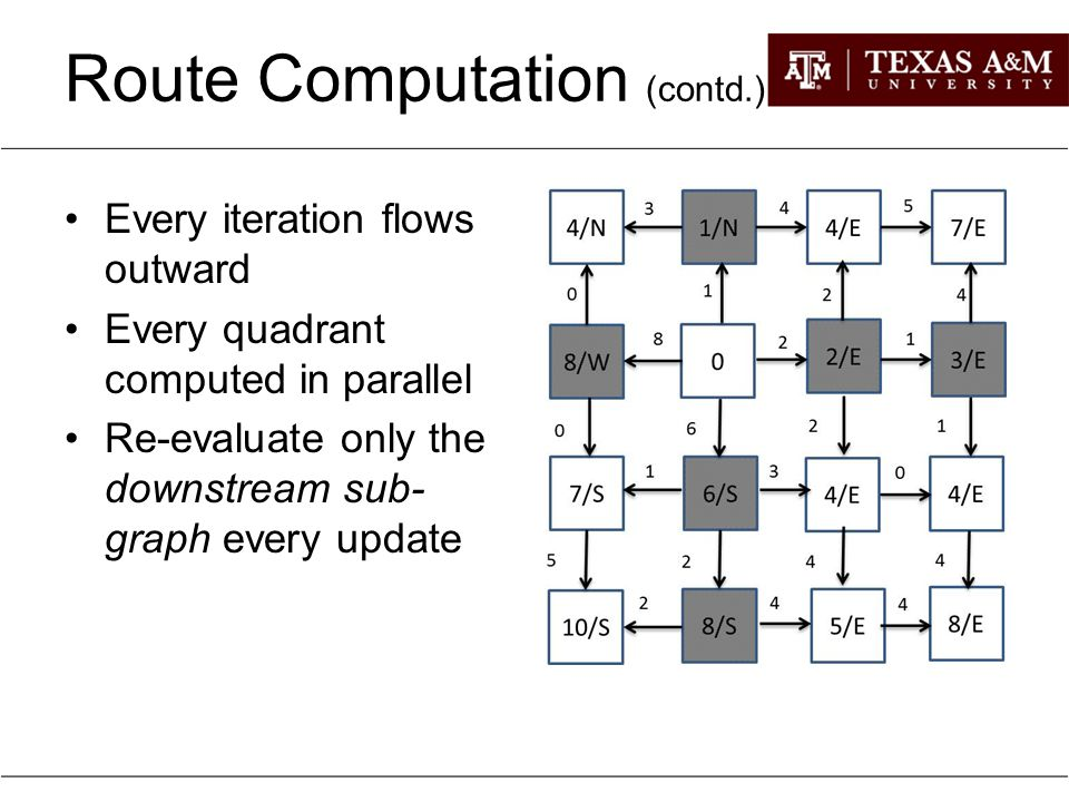 Route Computation (contd.) Every iteration flows outward Every quadrant computed in parallel Re-evaluate only the downstream sub- graph every update