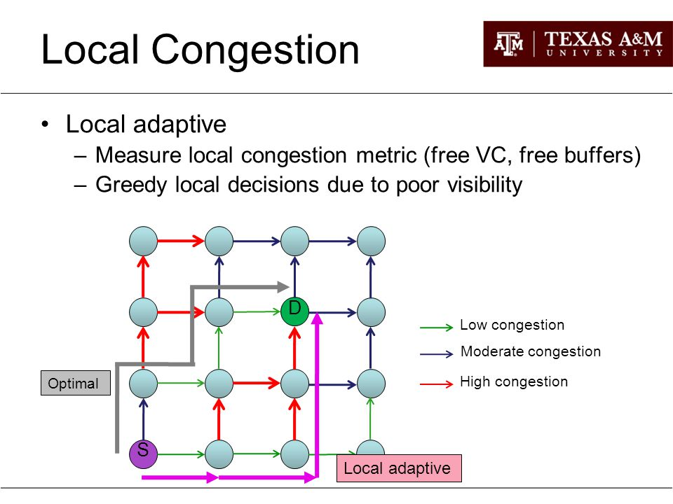 Local Congestion Local adaptive –Measure local congestion metric (free VC, free buffers) –Greedy local decisions due to poor visibility S Low congesti