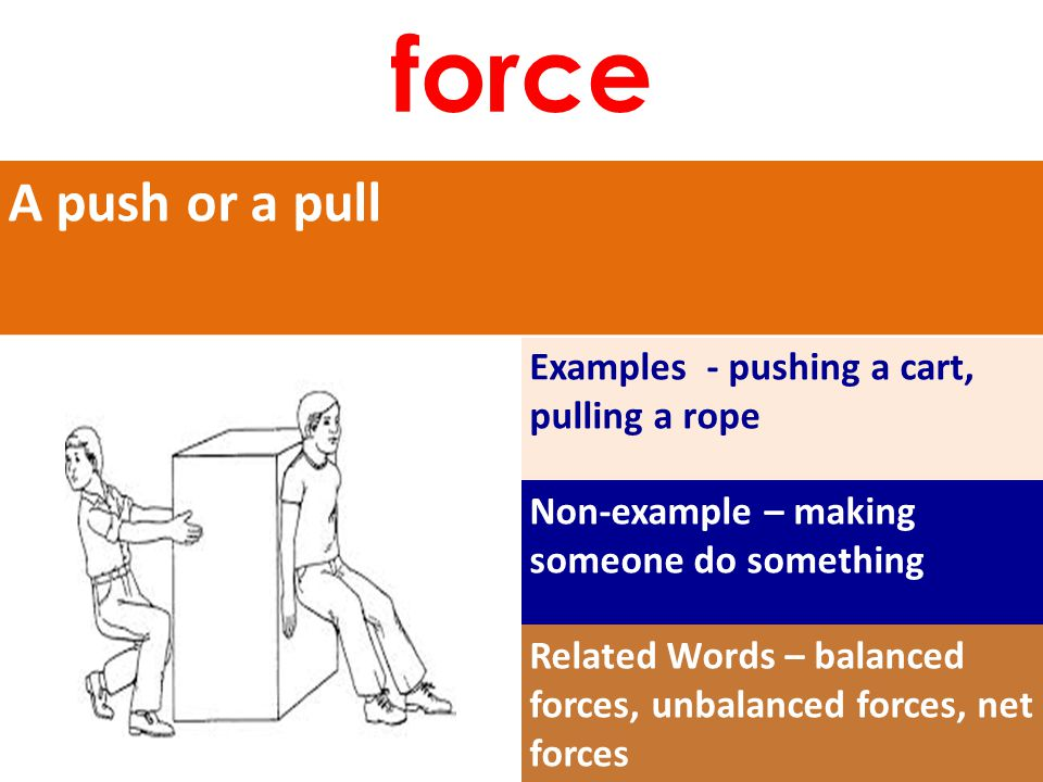 A push or a pull Examples - pushing a cart, pulling a rope Non-example – making someone do something Related Words – balanced forces, unbalanced forces, net forces force